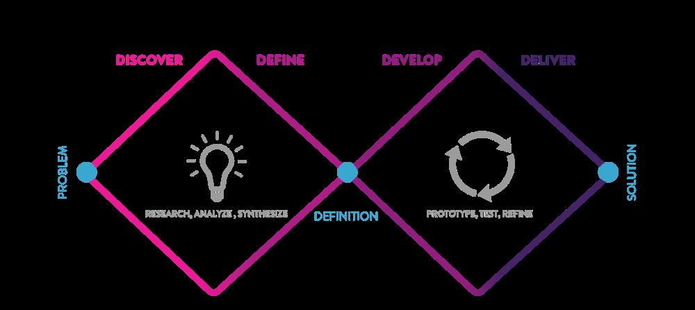etapas design thinking