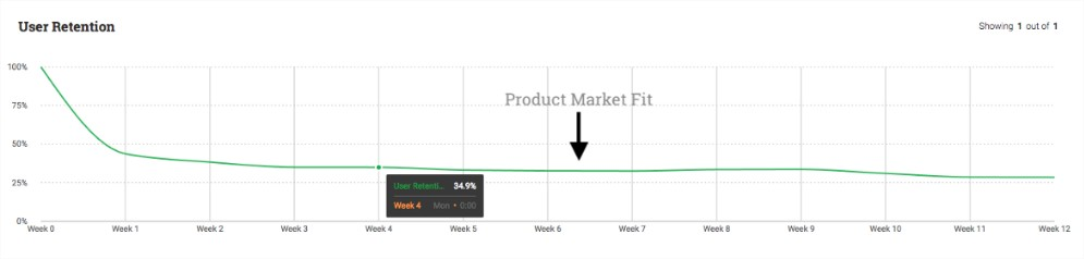 exemplo product market fit