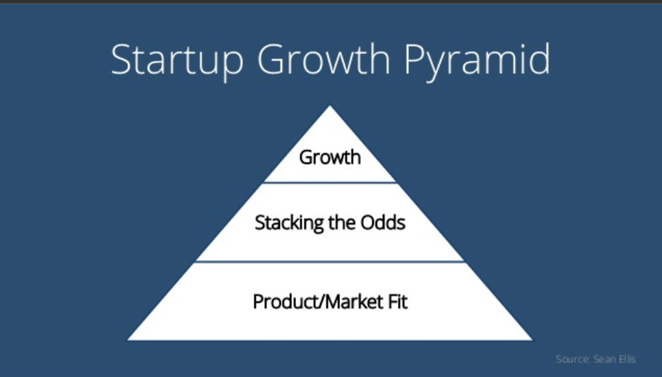Startup growth piramide