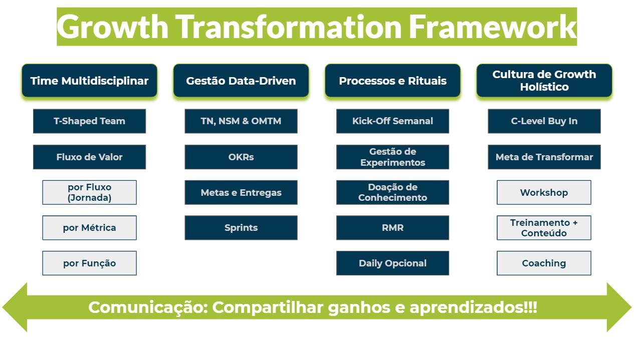 growth framework