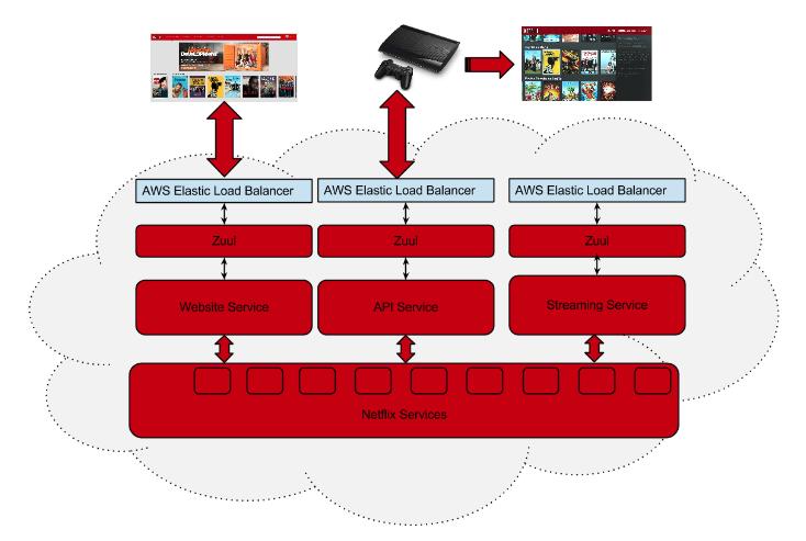 Exemplo de API Gateway