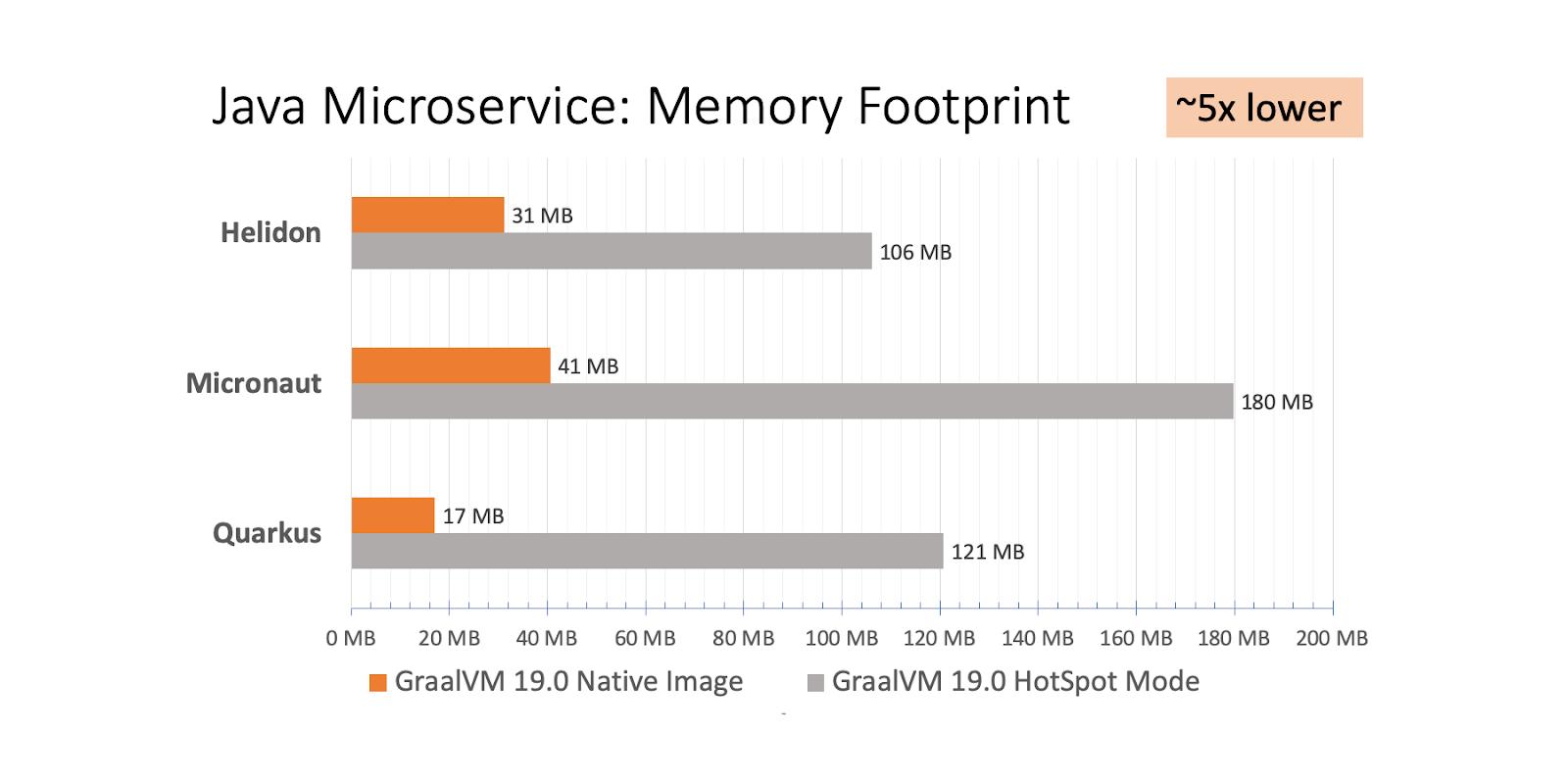 memory footprint