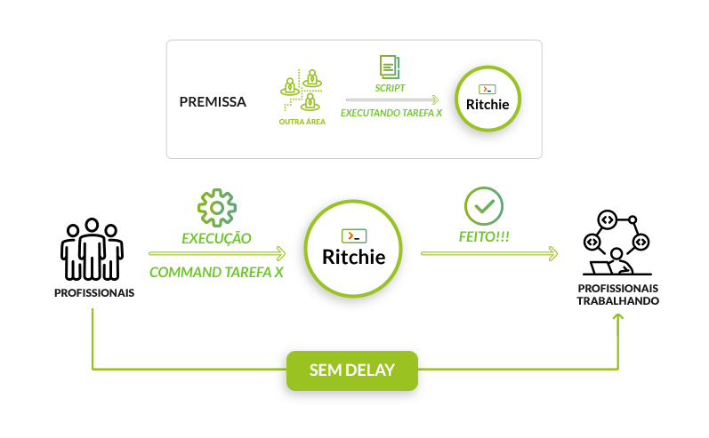 onboarding com ritchie cli