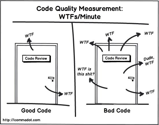 revisão do código