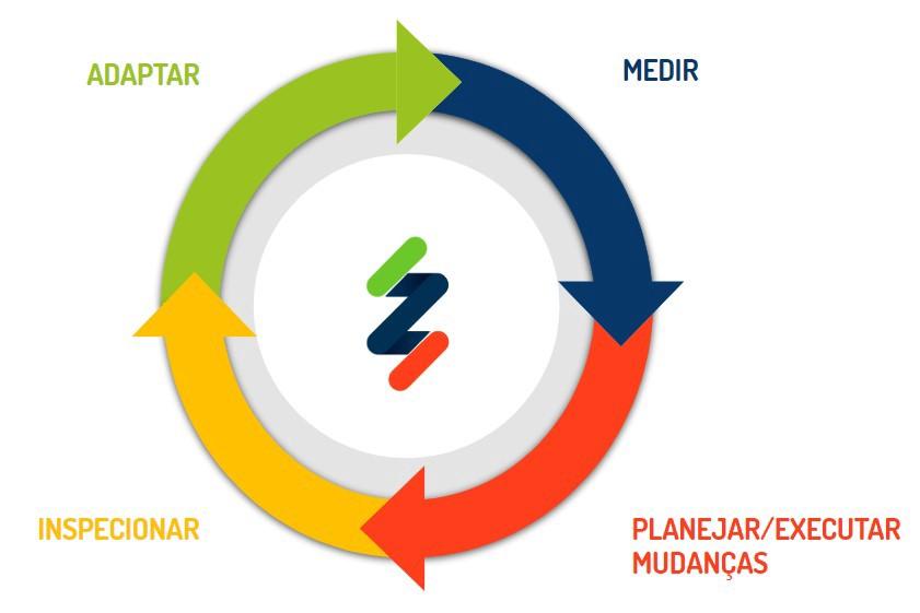 ciclo de mudança ágil