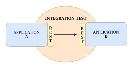 testes integrados