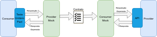 Teste de contrato com PACT e CDC