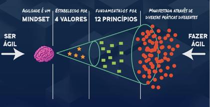 Ilustração que mostra a diferença entre ser ágil e fazer ágil.