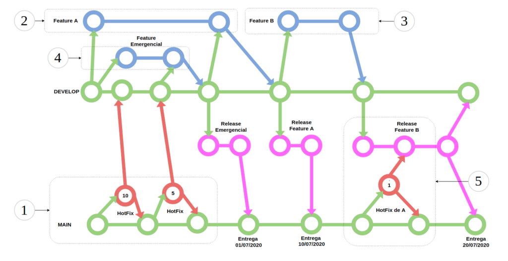 Exemplo do Git Workflow, WorkFlow com Bug crítico. Está detalhado abaixo.
