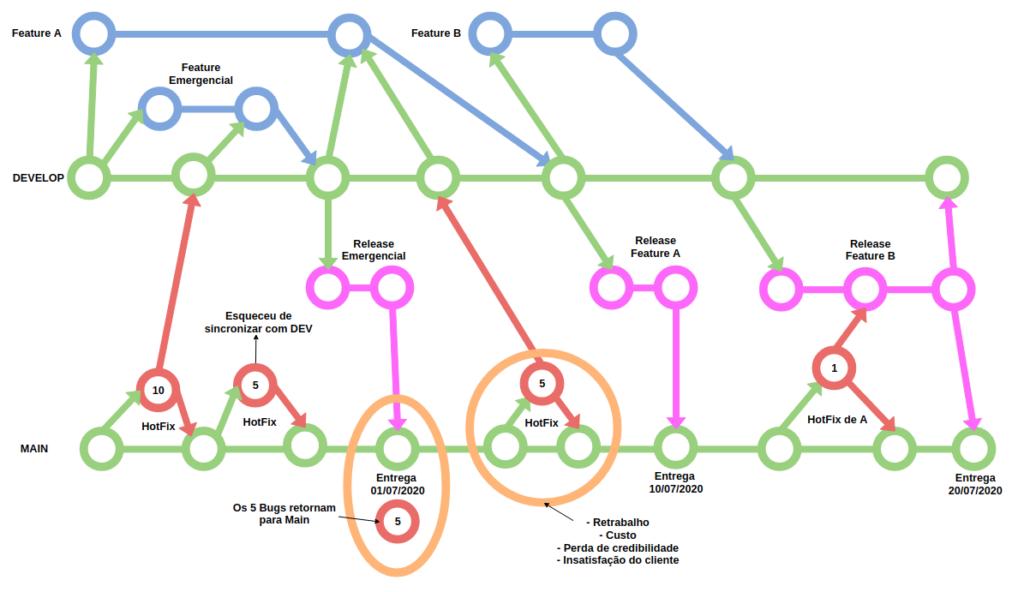 Exemplo do Git Workflow,  Problemas com o sincronismo de Branch principal. Está detalhado abaixo.