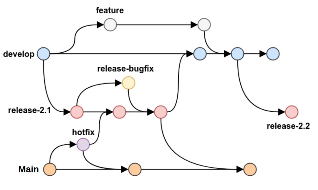 Figura Git Flow Branch Develop: Representada por uma linha horizontal que contem circulos na cor azul em cima desta linha. Cada circulo representa uma interação realizada na branch, geralmente um merge vindo das branchs de suporte. Branch Feature, representada por uma linha horizontal ramificada da branch Develop. As interações desta branch são representadas por circulos na cor Branca, ao final das interações, ela se mescla com a branch Develop. Branch de Release: Representada por uma linha horizontal ramificada da branch Develop. As interações desta branch são representadas por circulos na cor vermelha.A o final das interações, ela se mescla com a branch Master e Develop. Branch Release-Bugfix: Representada por uma linha horizontal ramificada da branch Release. As interações desta branch são representadas por circulos na cor Amarela. Ao final das interações, ela se mescla com a branch Release Branch Main: Representada por uma linha horizontal com interações representadas por circulos na cor laranja. As branchs de Release e HotFix se mesclam a ela. Branch Hotfix: Representada por uma linha horizontal ramificada da branch Main. As interações desta branch são representadas por circulos na cor roxa. Ao final das interações, ela se mescla com a branch Main