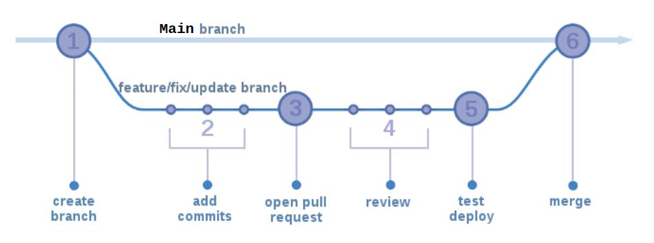 Detalhamento da Branch de suporte 1 - Momento de criação da branch de suporte 2 - Commits realizados na branch de suporte 3 - Abertura de pull request para merge na main 4 - Review 5 - Testes 6 - Merge com a branch main.