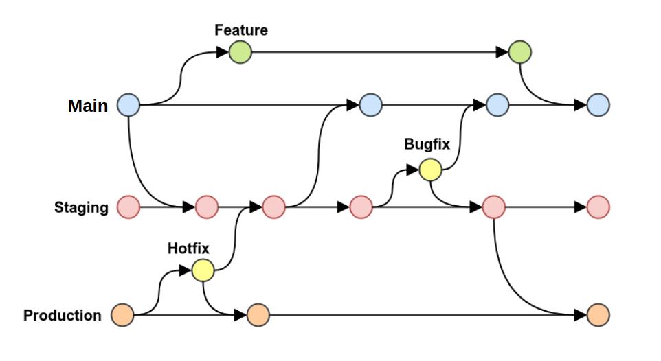 Figura GitLab Flow Branch Main: Representada por uma linha horizontal que contem circulos na cor azul em cima desta linha. Cada circulo representa uma interação realizada na branch, geralmente um merge vindo das branchs de suporte. Branch Feature, representada por uma linha horizontal ramificada da branch Main. As interações desta branch são representadas por circulos na cor Verde, ao final das interações, ela se mescla com a branch Main. Branch Staging: Representada por uma linha horizontal ramificada da branch Main. As interações desta branch são representadas por circulos na cor vermelha.A o final das interações, ela se mescla com a branch Production e Main. Branch Bugfix: Representada por uma linha horizontal ramificada da branch Staging. As interações desta branch são representadas por circulos na cor Amarela. Ao final das interações, ela se mescla com a branch Staging e Main Branch Production: Representada por uma linha horizontal com interações representadas por circulos na cor laranja. As branchs de Staging e HotFix se mesclam a ela. Branch Hotfix: Representada por uma linha horizontal ramificada da branch Production. As interações desta branch são representadas por circulos na cor Amarela. Ao final das interações, ela se mescla com a branch Production e Staging