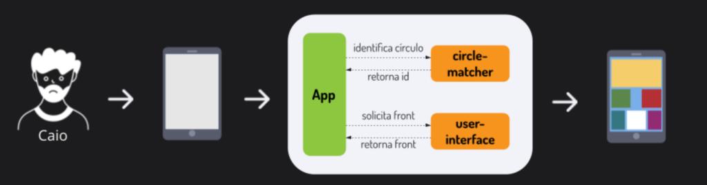Na ilustração vemos, em sequência, o personagem do exemplo Caio, um smartphone, o esquema do Circle matcher trabalhando e da user interface sendo definida. Por último, a tela do smartphone customizada demonstrando assim como funciona o deploy em círculos.