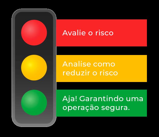 """Figura de um semáforo de trânsito em que na luz vermelha se lê """"Avalie o risco"""", na amarela se lê """"Analise como reduzir o risco"""" e em verde se lê """"Aja! Garantindo uma operação segura""""."""