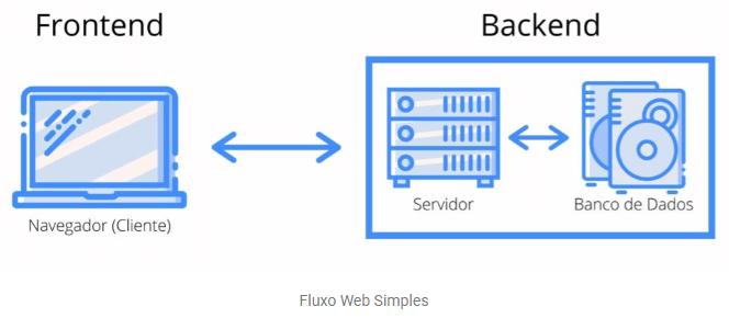 """na imagem temos uma ilustração da tela de um notebook com o título """"frontend"""" e a legenda """"Navegador (Cliente) e ao lado há um retângulo com duas ilustrações dentro uma para """"servidor"""" e outra para """"banco de dados"""" e o título """"backend""""."""