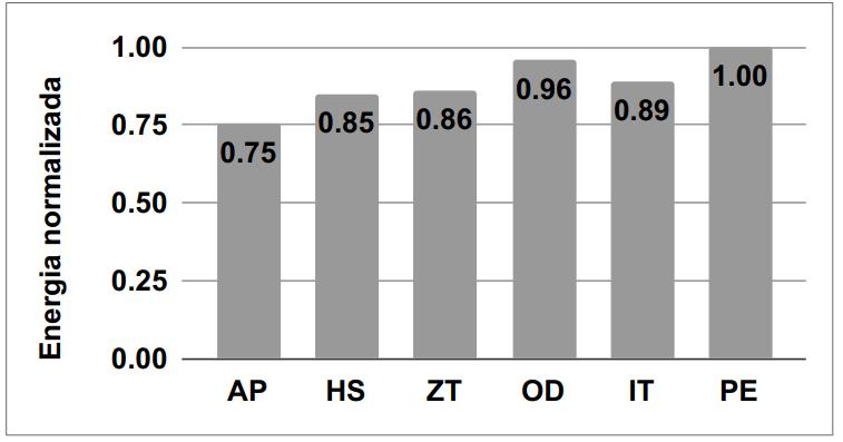 Gráfico de barras contendo seis abordagens nomeadas como AP, HS, ZT, OD, IT e PE no eixo horizontal. O eixo vertical contém o valor de 0 a 1 para o consumo de energia normalizado de cada abordagem. A abordagem PE foi a que consumiu mais energia, possuindo o valor de 1, seguido da abordagem OD com 0,96, após isso, a abordagem IT com 0,89, ZT com 0,86, HS com 0,85 e AP com 0,75.