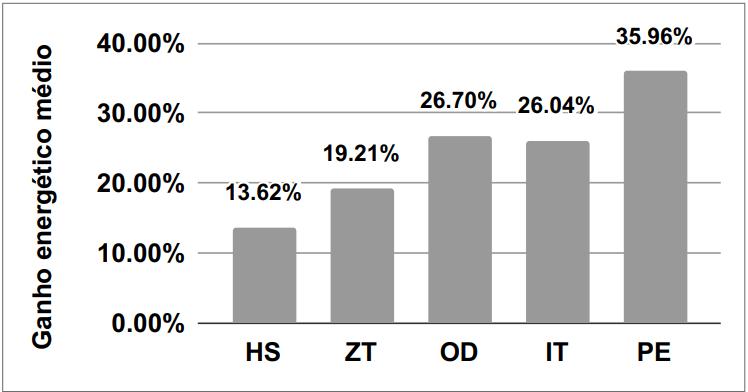 Gráfico de barras para o ganho energético médio em comparação das diversas abordagens com a AP, contendo cinco abordagens nomeadas como HS, ZT, OD, IT e PE no eixo horizontal. O eixo vertical contém o valor de 0 a 40, em porcentagem, para o ganho médio da abordagem AP em comparação a cada abordagem na redução do consumo de energia, ou seja, a AP é a abordagem que economizou mais energia. A abordagem HS apresenta um consumo mais elevado em 13,62% em comparação a AP, a ZT com valor de 19,21%, a OD com 26,70%, a IT com 26,04% e PE com 35,96%.