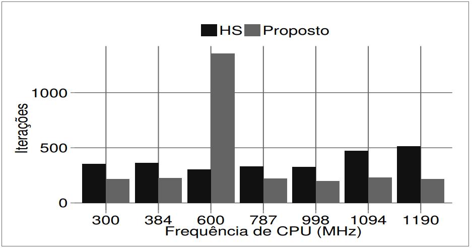 """Gráfico de barras como histograma com as frequências do processador em MegaHertz nos valores de 300, 384, 600, 787, 998, 1094 e 1190 no eixo horizontal e o número de iterações no eixo vertical. Cada frequência de CPU possui duas barras, uma usando a abordagem """"HS"""" e outra a abordagem """"Proposto"""". A frequência de 600MHz obteve mais de 1000 iterações com a abordagem """"Proposto"""" e menos que 500 iterações com a abordagem HS, enquanto as demais frequências de CPU estão todas com valores abaixo de 500 iterações."""