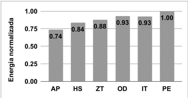 Gráfico de barras contendo seis abordagens nomeadas como AP, HS, ZT, OD, IT e PE no eixo horizontal. O eixo vertical contém o valor de 0 a 1 para o consumo de energia normalizado de cada abordagem. A abordagem PE foi a que consumiu mais energia, possuindo o valor de 1, seguido da abordagem IT e OD com 0,93, após isso, a abordagem ZT com 0,88, HS com 0,84 e AP com 0,74.