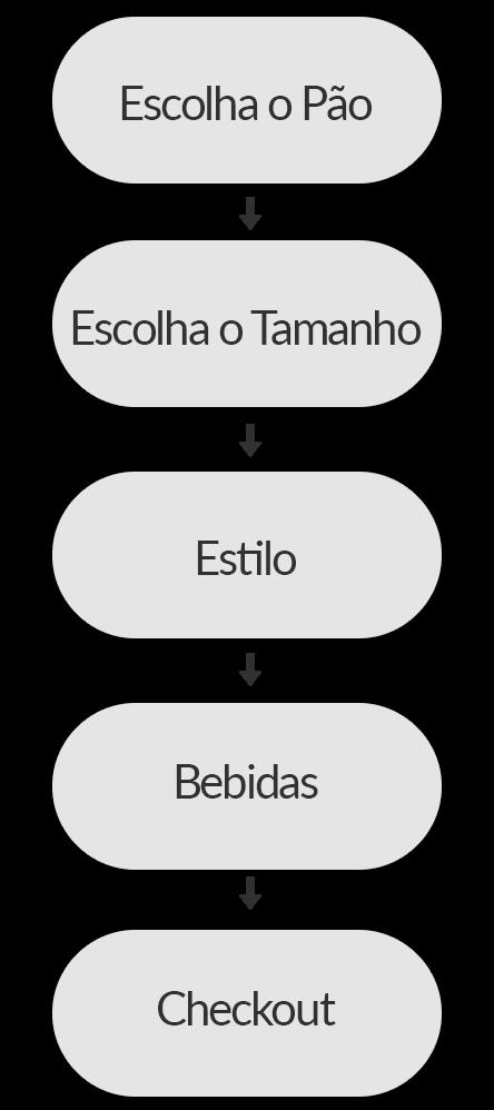 Imagem de um fluxo que mostra a sequência de ações para criação do sanduíche, desde a escolha do pão até a finalização do pedido com o checkout.