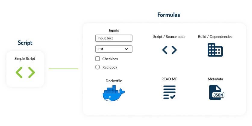 """Imagem com uma ilustração que, ao lado esquerdo, mostra o Script do Ritchie representado por uma figura chamada """"Simple Script"""" e, ao lado direito, o que compõe as fórmulas: inputs, código fonte, dependências, arquivo docker, readme e, por fim, metadata."""