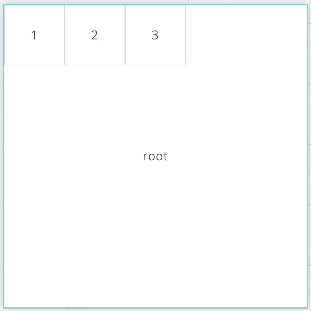 Imagem de uma tela de fundo branco com caixas que simulam os containers. Ao centro, uma caixa maior com título root ocupa a centro imagem.  No canto superior esquerdo, existem 3 caixas com números de 1 a 3, que simulam os containers filhos descritos no artigo.