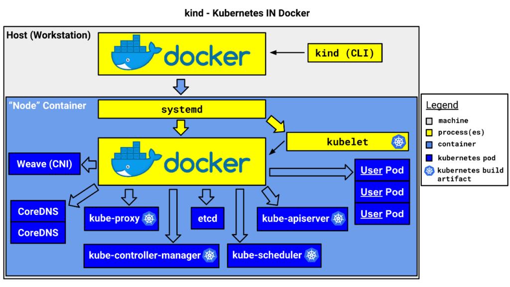 Imagem representativa do kind em sua arquitetura que utiliza como base cli kind acessando gerenciador docker que cria um container com outro docker interno gerenciando as APIs do Kubernetes e pods de usuários.